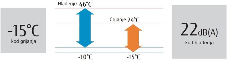 fujitsu-rad-na-niskim-temperaturama
